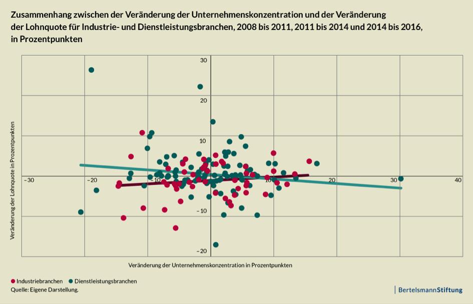 Abbildung 2: Unternehmenskonzentration und Lohnquote, nach Branche