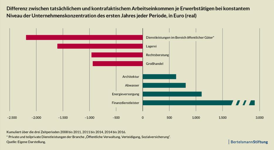 Abbildung 3: Lohneffekte, die auf Veränderungen der Unternehmenskonzentration zurückzuführen sind